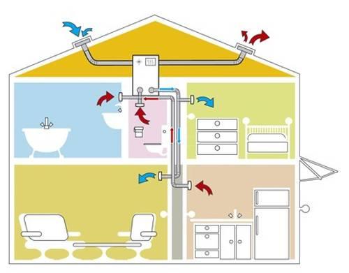 вентиляцию в доме